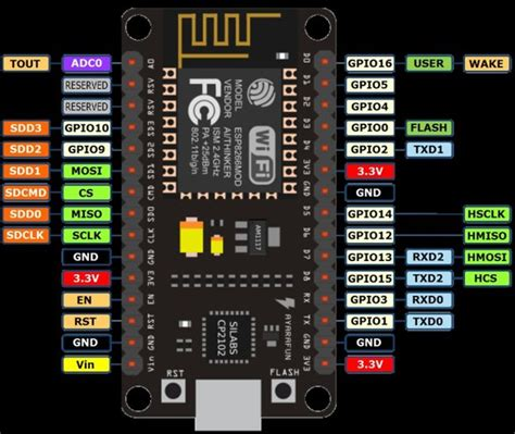 Nodemcu arduino interfacing project -Use Arduino for Projects