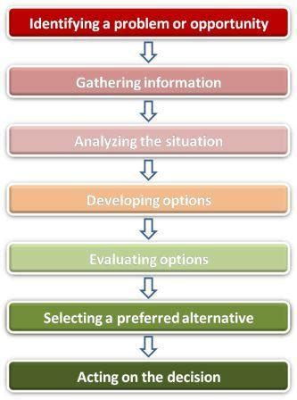 Rational Decision Making Model, Bringing Structure to